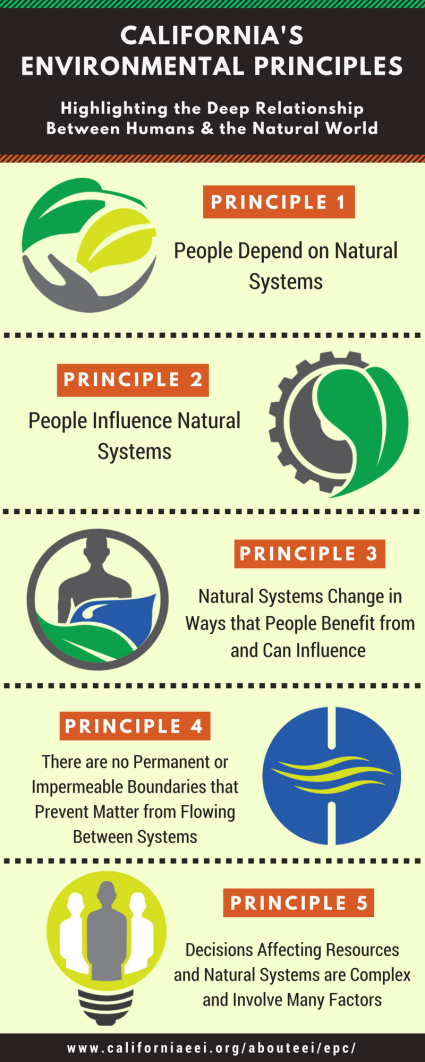 infographic_californias-environmental-principles